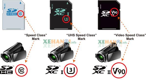 3 loại ký hiệu tốc độ thường thấy trên thẻ nhớ