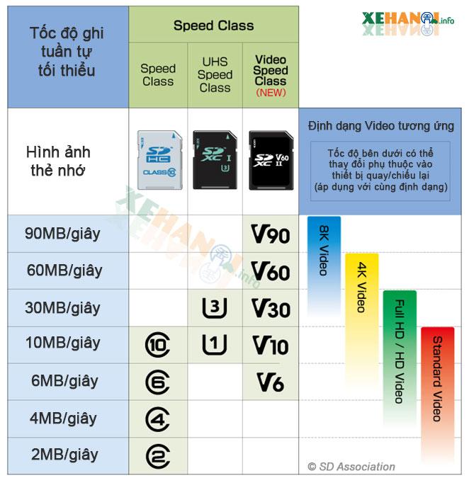 chất lượng video tương ứng với từng loại speed class